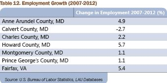 Table 12 (JPG) Employment Growth (2007-2012)